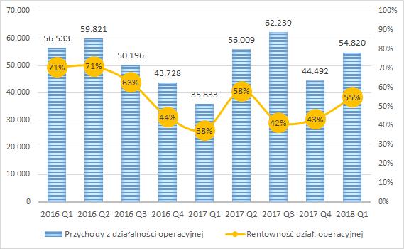 BEST, przychody kwartalne w tys. zł oraz rentowność dział. operacyjnej (prawa skala)