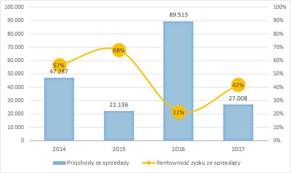 BBI Development - przychody w tys. zł i rentowność zysku ze sprzedaży