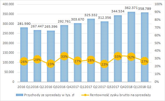 PCC Rokita, przychody ze sprzedaży i rentowność zysku brutto