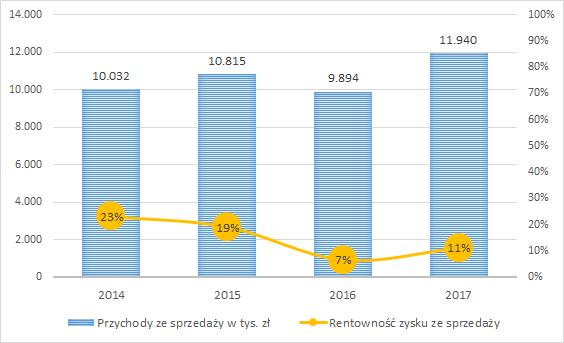 SAF - Przychody ze sprzedaży i rentowność
