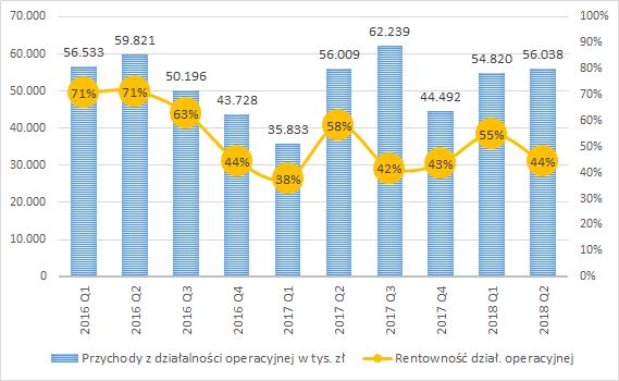 BEST, przychody kwartalne oraz rentowność dział. operacyjnej (prawa skala)
