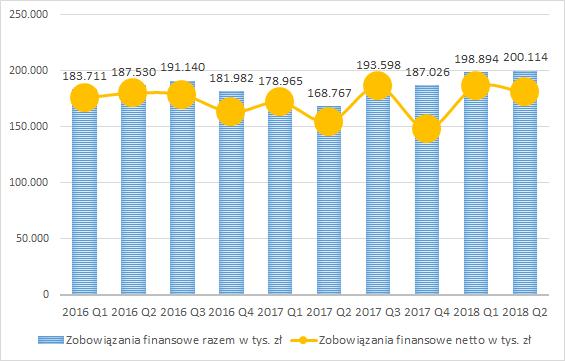 PCC Exol, zadłużenie finansowe netto