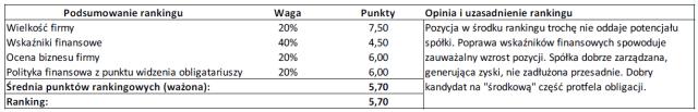 Ranking dla przykładowej spółki