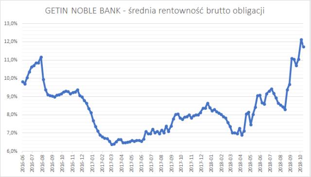 Getin Noble Bank - średnia rentowność brutto (YTM brutto) obligacji