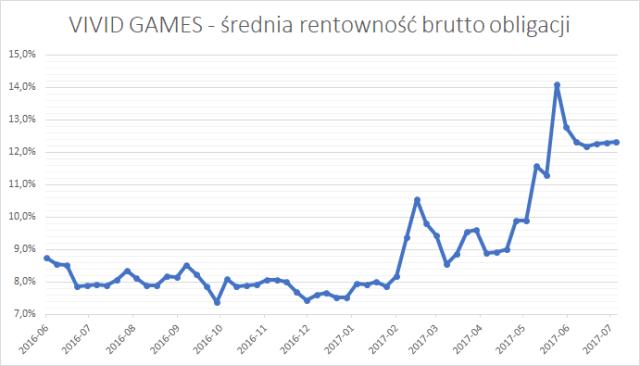 Vivid Games - średnia rentowność brutto (YTM brutto) obligacji