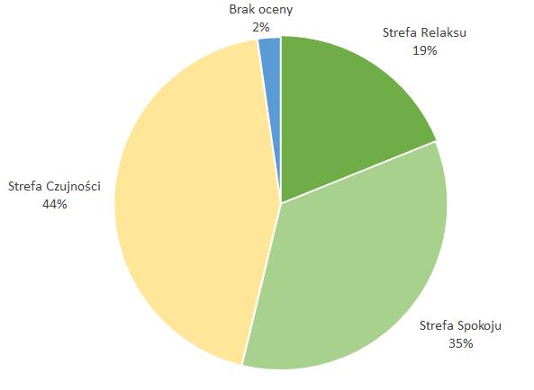 Podział portfela według Stref z Raportu Rankingowego