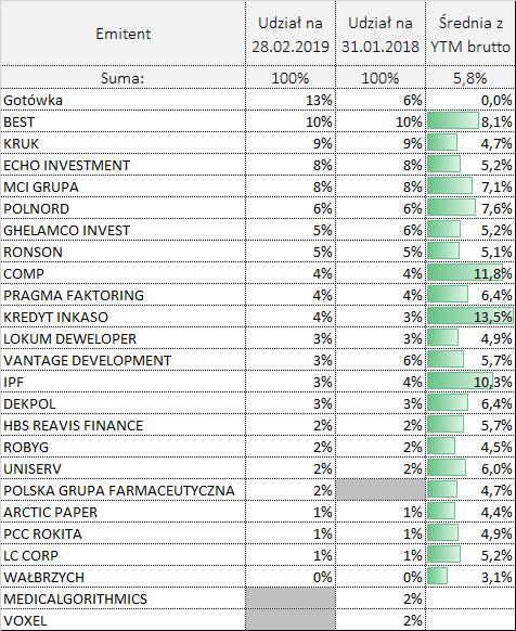 Portfel obligacji według emitentów