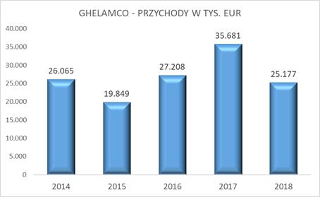 Ghelamco - przychody rocznie