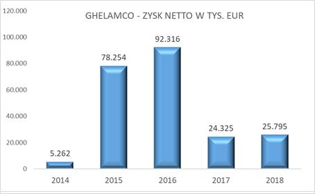 Ghelamco - zysk netto rocznie