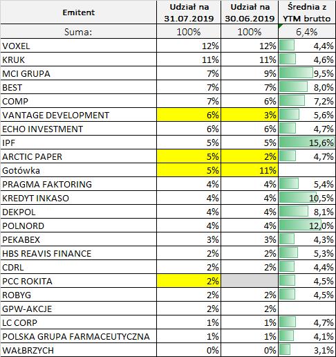 Portfel obligacji - skład według emitentów