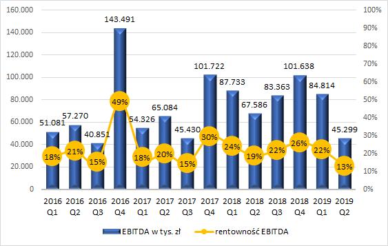 PCC Rokita - EBITDA i rentowność EBITDA