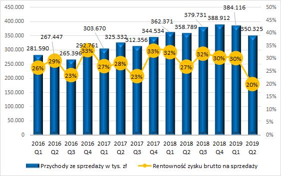 PCC Rokita - przychody i marża zysku brutto na sprzedaży