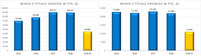 Krakowski Bank Spółdzielczy - wynik z tytułu prowizji i odsetek