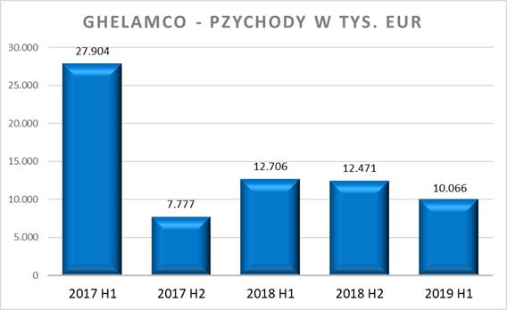 Ghelamco -przychody w tys. EUR
