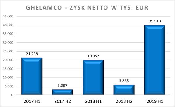 Ghelamco - zysk netto w tys. zł