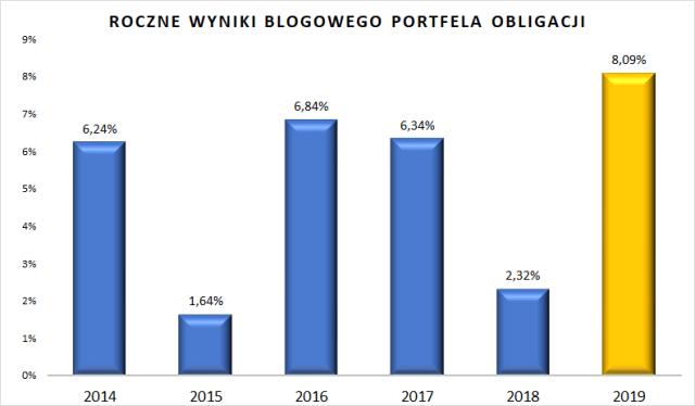 Wyniki portfela obligacji w poszczególnych latach