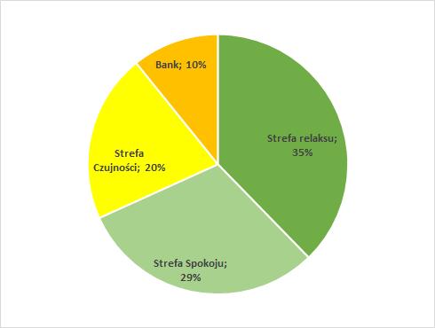 Ryzyko portfela obligacji