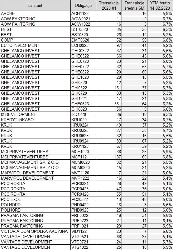 Lista obligacji: minimum 10 transakcji w styczniu 2020 i YTM brutto między 5, a 7%.