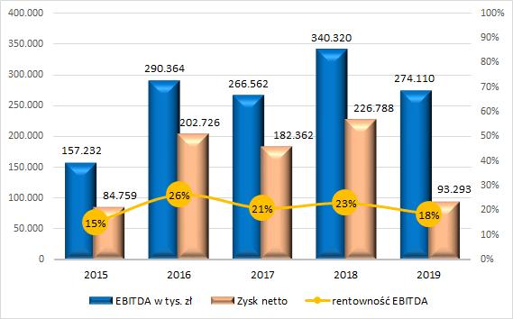 PCC Rokita - zyski rocznie
