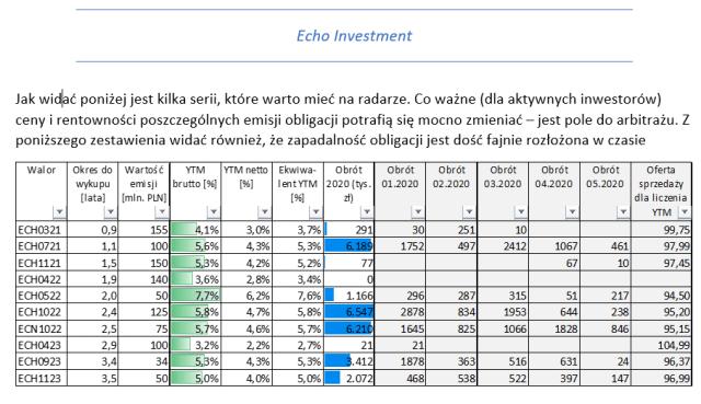 Obligacje Echo Investment - Raport Rankingowy