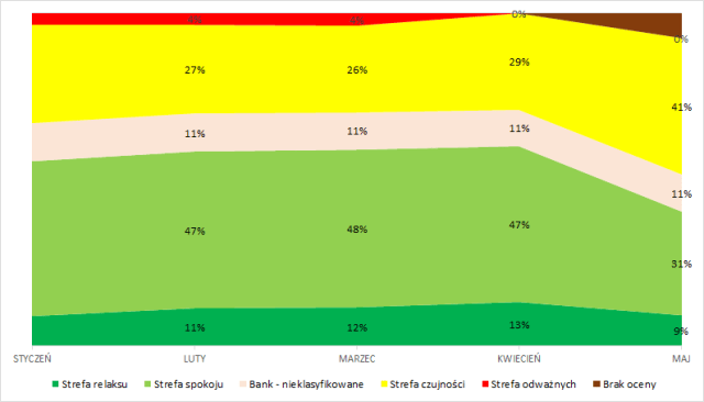 Raport Rankingowy - strefy ryzyka