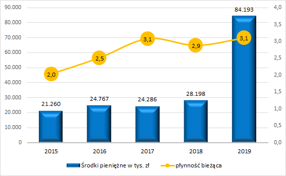 Victoria - płynność i środki pieniężne