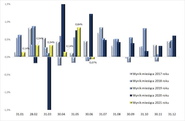 Portfel obligacji – wyniki miesięcznie