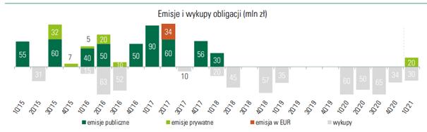 BEST - emisje i wykupy obligacji