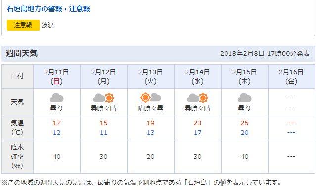 石垣ー西表の天候はまずます