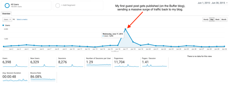 Guest blogging Come ottenere un guest post sui principali siti Web Traffic Spike al mio blog