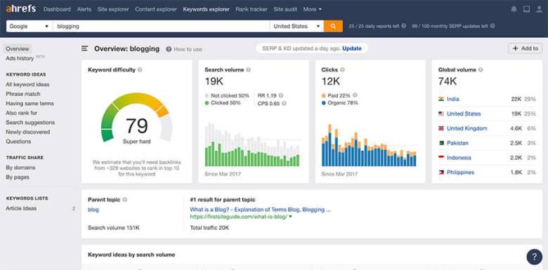 Pagina dei risultati dello strumento di ricerca per parole chiave Ahrefs per il termine di blog