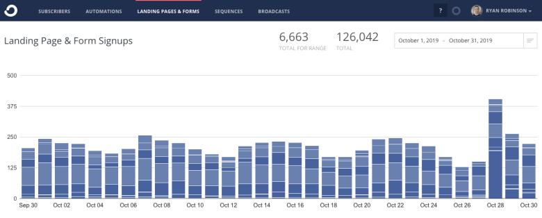 Strumenti di email marketing in quanto costa iniziare un blog quest'anno