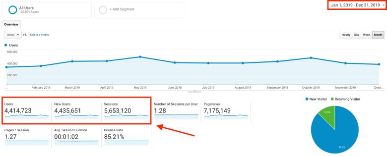 Schermata di Google Analytics Come avviare un blog di viaggio Prova del traffico