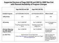 sage year end release dates mas90 updates