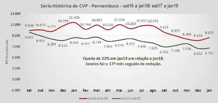 Roubos caem 22% em janeiro em Pernambuco, diz SDS