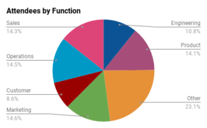 SaaStr Annual attendees by function. Sales, Marketing, Ops, Customer Success, Finance, Product and Engineering