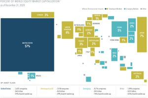 Global Diversification Can Make a World of Difference