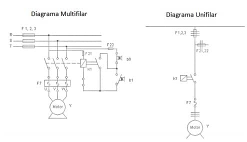 Diagrama de comando multifilar e unilar do motor
