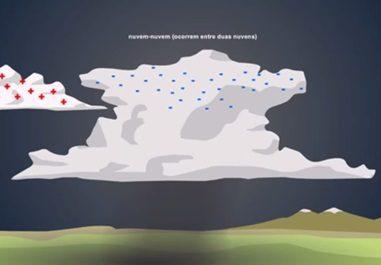 Proteção contra descargas atmosféricas