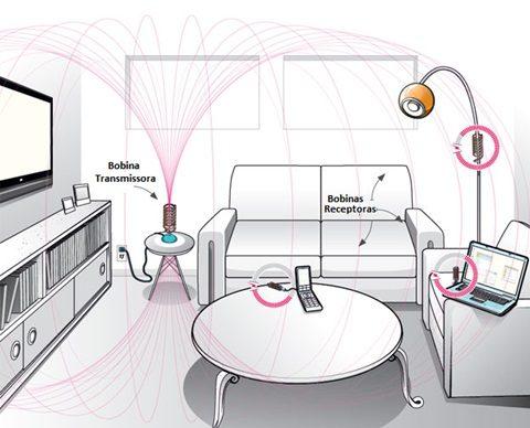 como é feita a transmissão da eletricidade sem fio