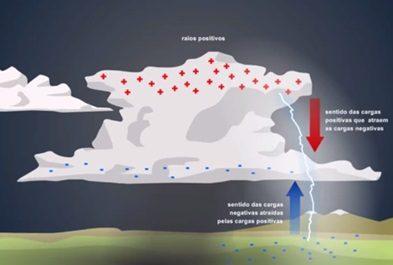 raios positivos surgem de uma região positiva das nuvens