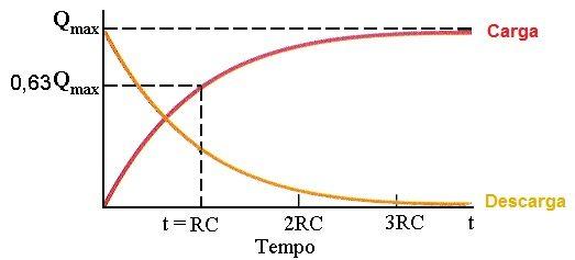 Grafico descrevendo o processo de carga e descarga do capacitor