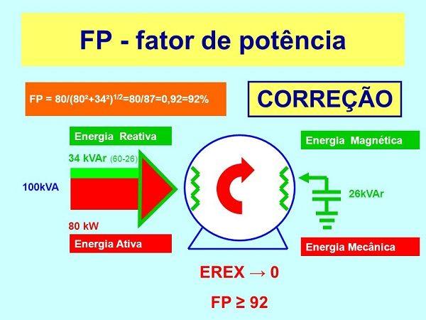 FP-fator-de-potencia