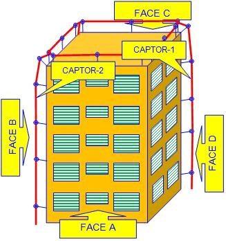 Proteção por gaiola de faraday conhecido como um dos melhores contra descargar atmosférica