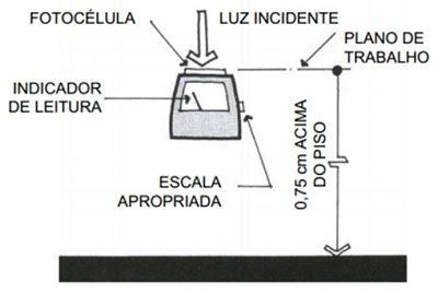 Como fazer a medição de um ambiente com o luximetro