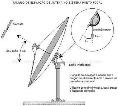 Saiba como ajustar o angulo certo da sua antena com o satélite