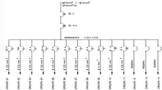 Finalizando o diagrama do quadro de distribuição