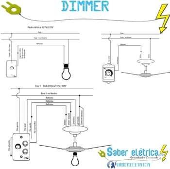 O que é Dimmer Touch Screen e Como Funciona