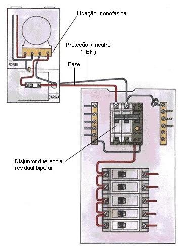 Montagem do quadro de distribuição com Disjuntor Termomagnético