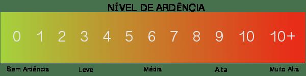 Tabela Ardência de Pimentas